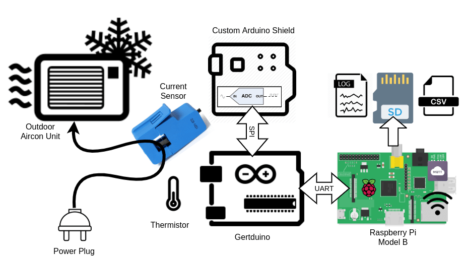 Aircon Monitor Part 2 – The hardware – current sensor, ADC, thermistor & Arduino